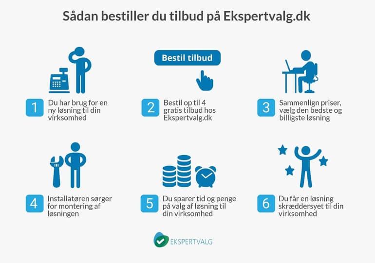 db6083c9 Mødebooking til at vækste din virksomhed (2019) | Ekspertvalg.dk